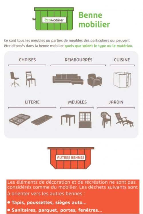 Schéma de collecte et recyclage du mobilier