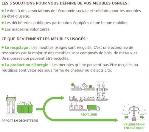 Schéma de recyclage du mobilier